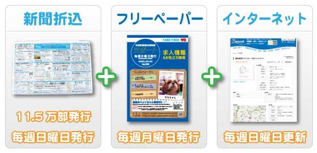 新聞折込・フリーペーパー・インターネットの3つのアプローチ